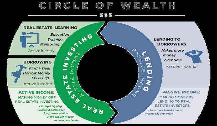 Circle Of Wealth - Cogo Capital