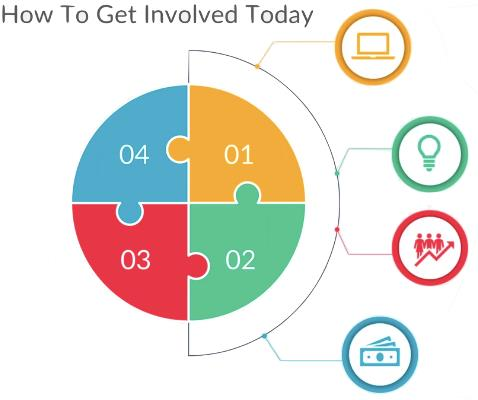 How To Get Involved Today - Cogo Capital