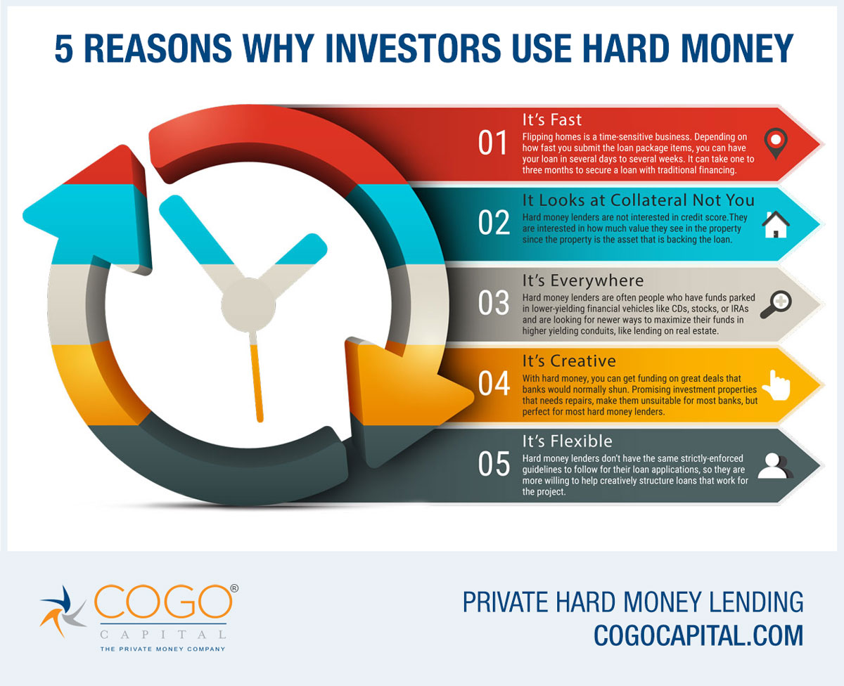 5 Reasons Why Real Estate Investors Use Hard Money