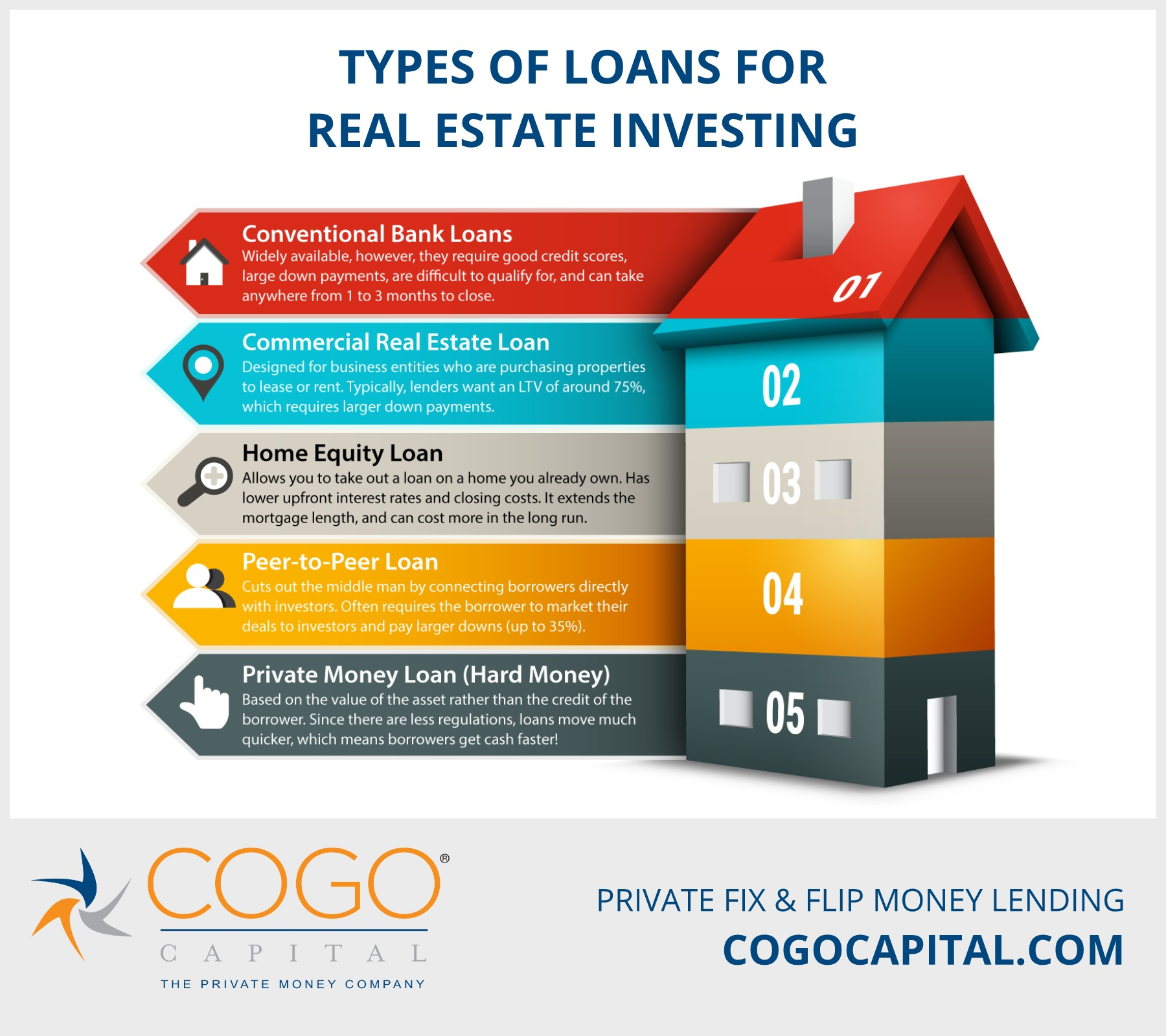 Types of Real Estate Investment Loans