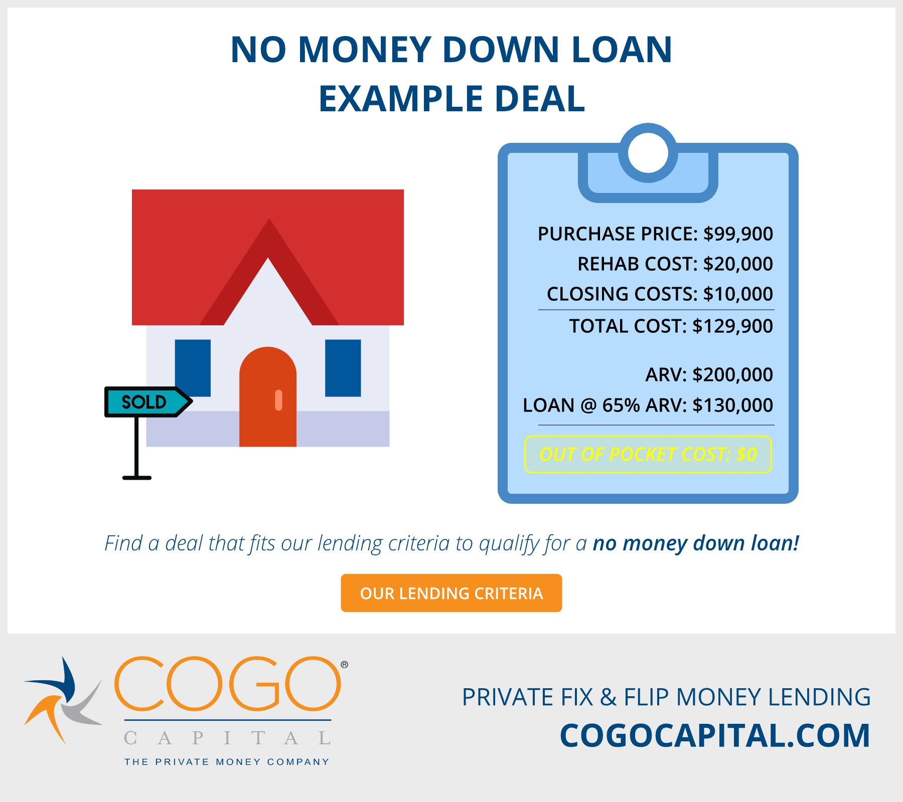 No Money Down Loans Infographic